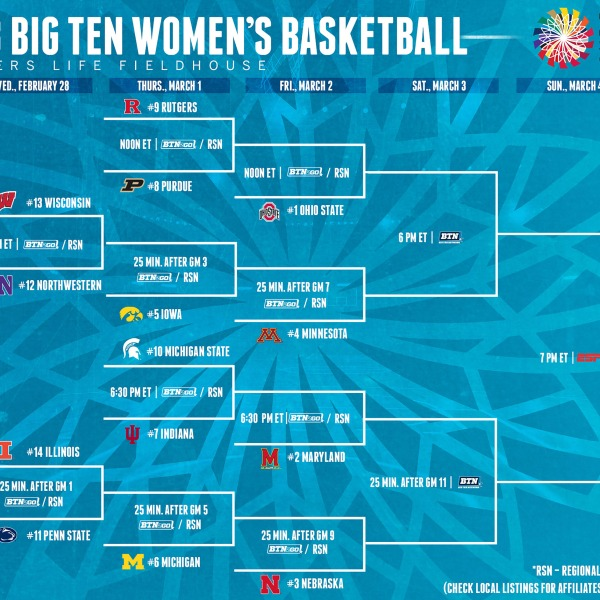 2018 Big Ten women's basketball tournament bracket