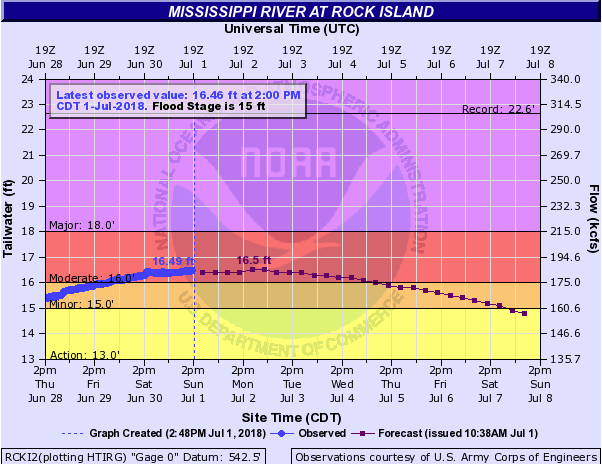 Mississippi River near crest in Quad Cities